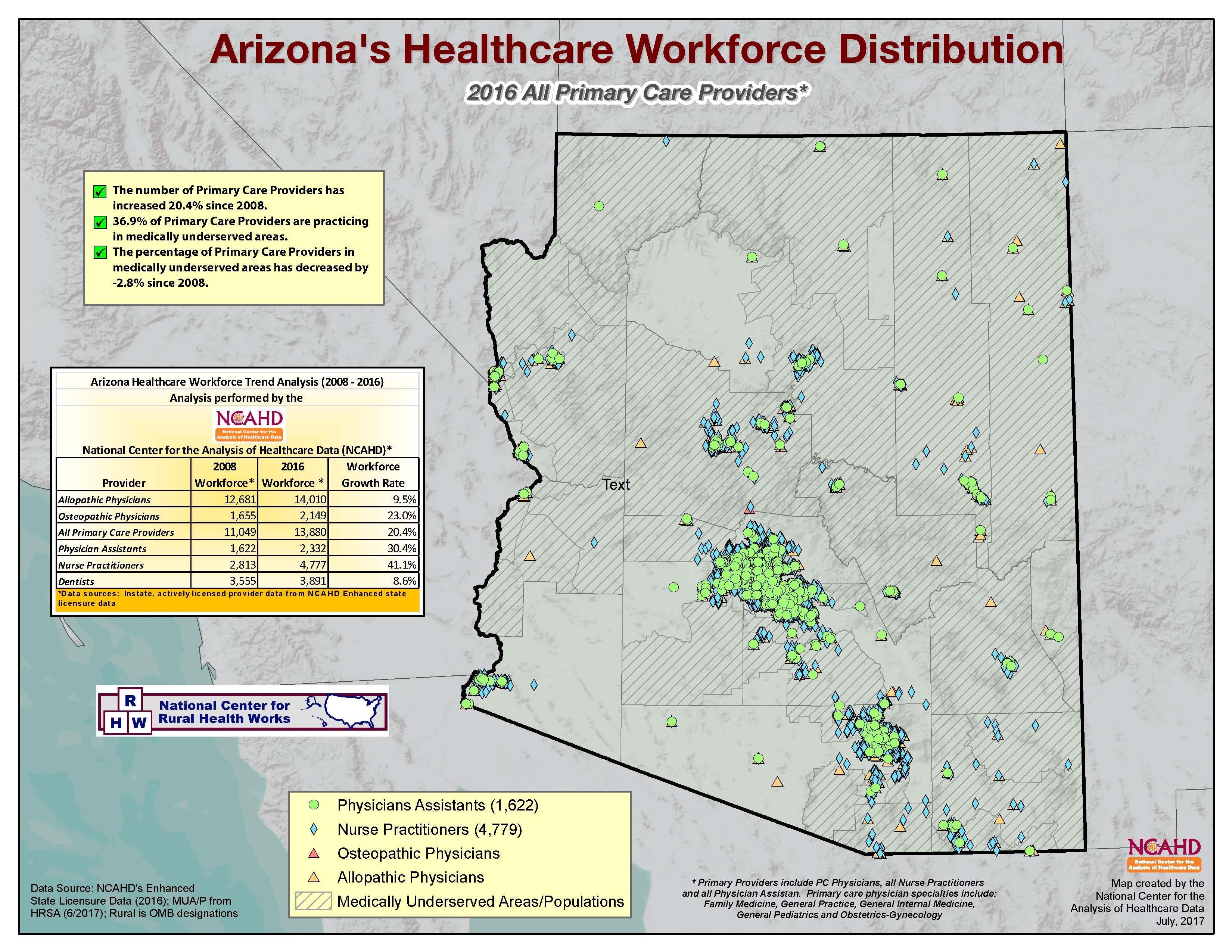 AZ Provider Distributions_Page_1